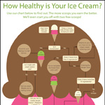 ice cream infographic